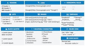 Markdown ist eine einfache Auszeichnungssprache, um Texte leicht lesbar zu machen.