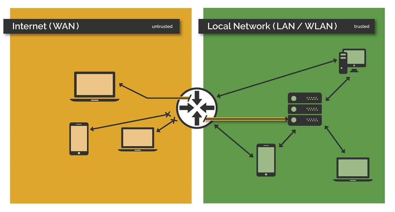 Darstellung des Serverzugriffs per Internetfreigabe