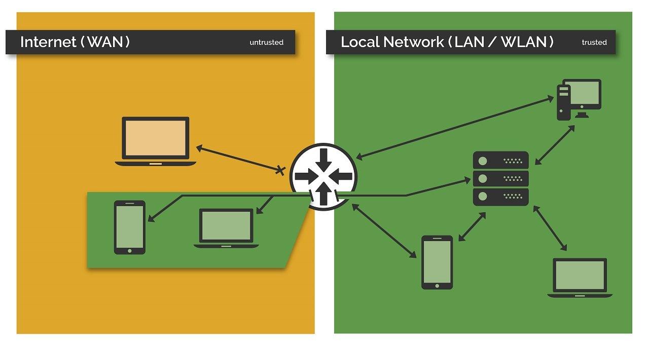 Darstellung des Serverzugriffs per VPN-Verbindung