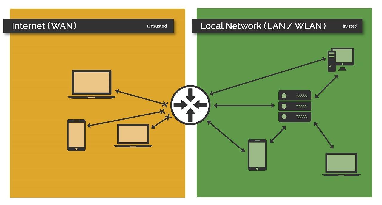 Darstellung der Standardfunktion der Netzwerk-Firewall