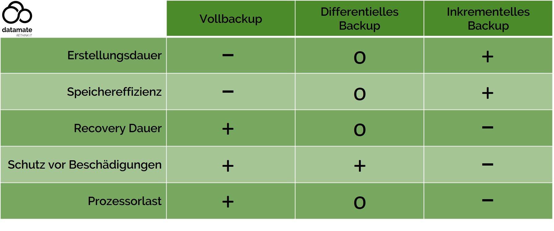 Tabellarische Gegenüberstellung der Vor- und Nachteile von drei Backupmethoden