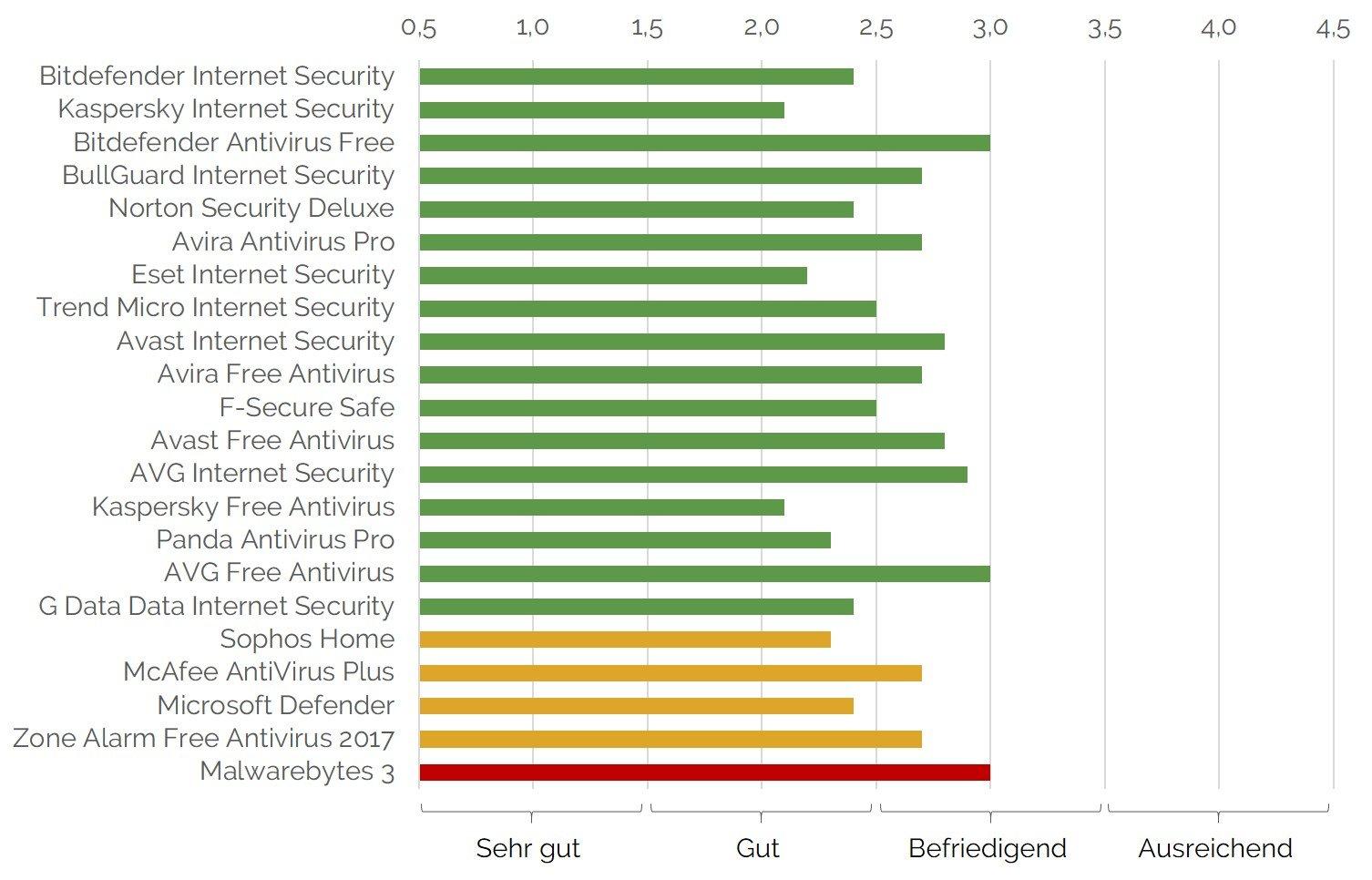 Ranking in Kategorie Handhabung von 22 Antivirenprogrammen im Test der Stiftung Warentest im März 2018