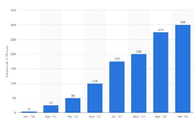 Nutzerzahlenentwicklung von Dropbox