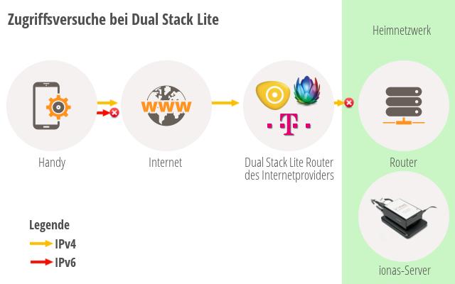 Probleme mit Dual Stack Lite