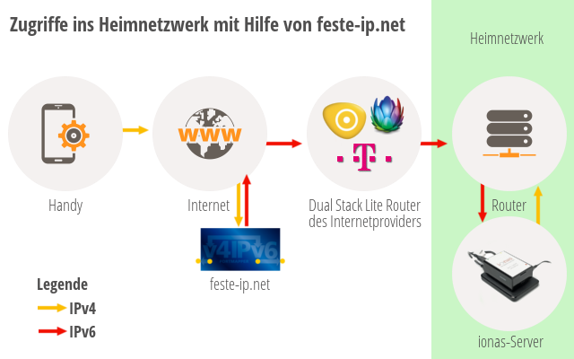 Zugriff ins Heimnetzwerk trotz dual stack lite
