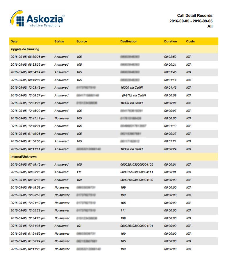 Detailliertes Reporting über sämtliche Anrufe und Faxe