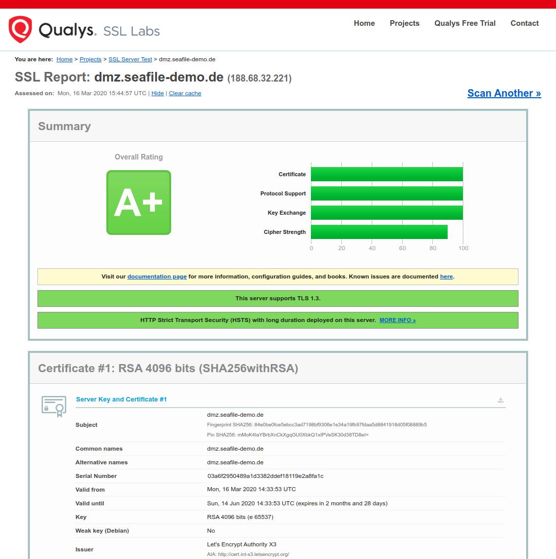 A+ Note bei SSL Labs mit Nginx und Lets Encrypt
